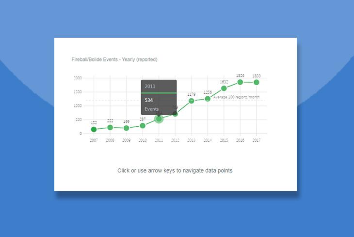 Frappe Charts图表应用 不依赖第三方插件库