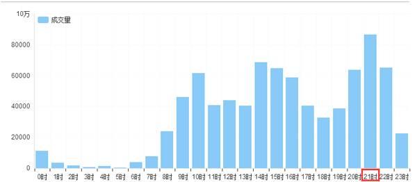 如何分析淘宝店铺宝贝流量和浏览量流失的原因